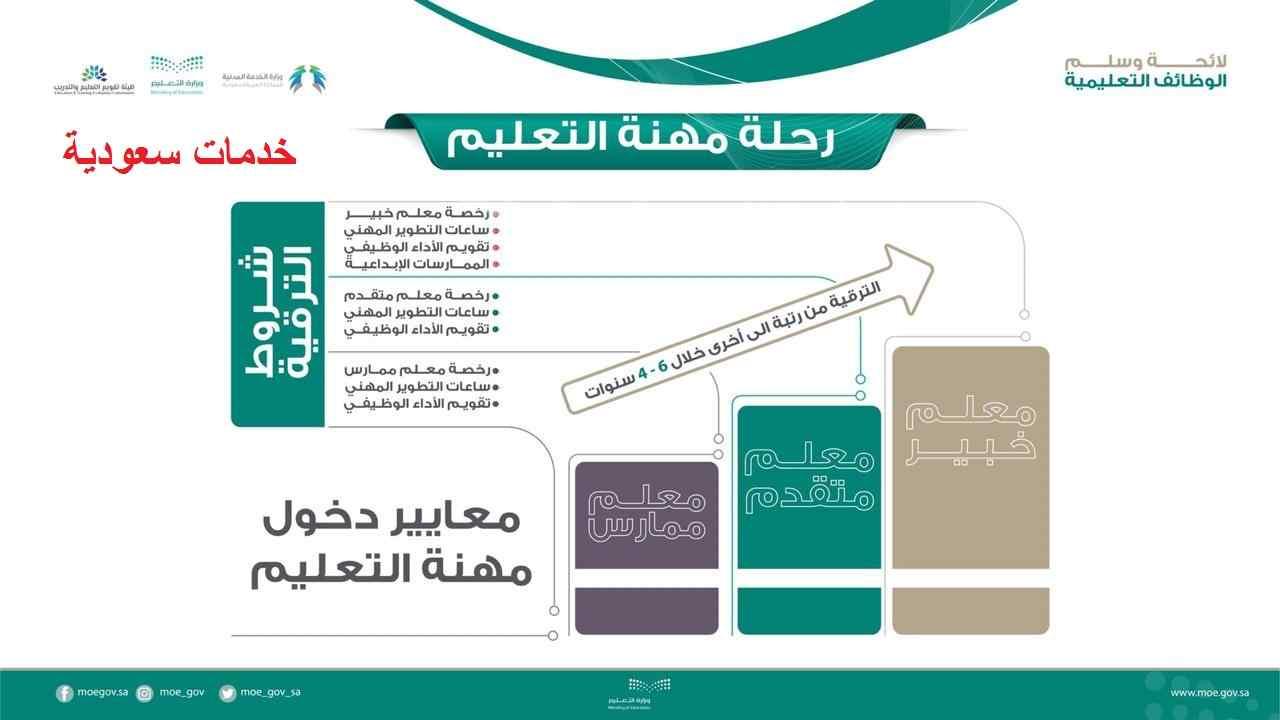 تفاصيل لائحة الوظائف التعليمية في نظام فارس